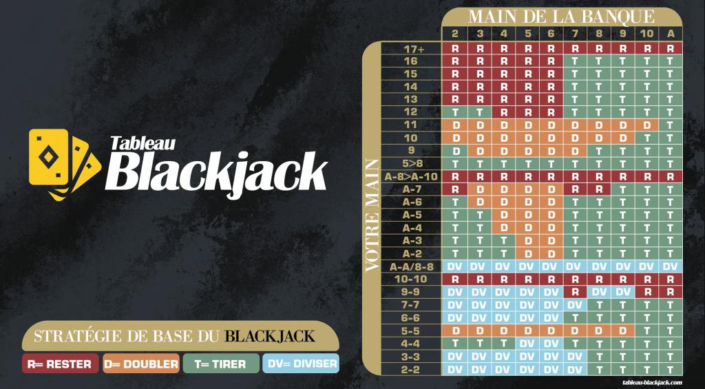 Tableau de blackjack de tableau-blackjack.com